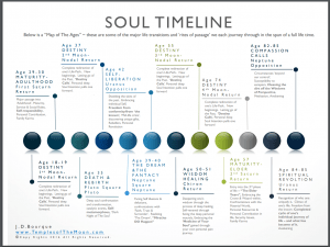 Soul Time Line Temples Of The Moon