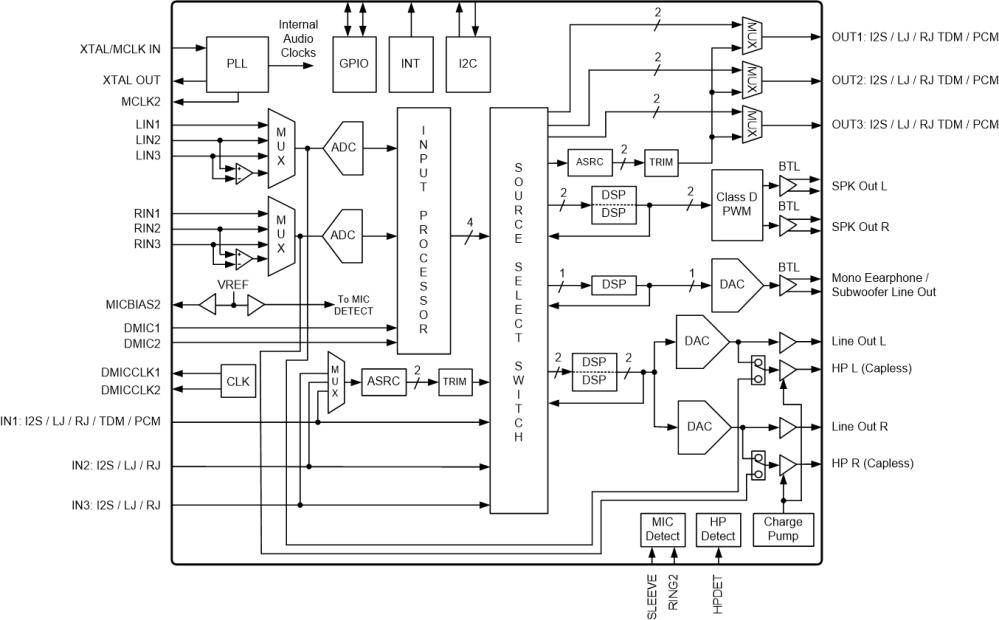 medium resolution of multichannel codec headphone amp analog mic