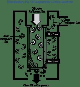 Coalescent Oil Separators
