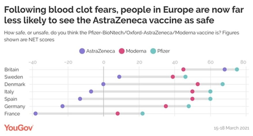 A YouGov poll released yesterday showed people in France, Germany, Italy and Spain now think AstraZeneca's Covid vaccine is mostly unsafe (purple dots) but have much greater confidence in the Pfizer jab (blue dots)