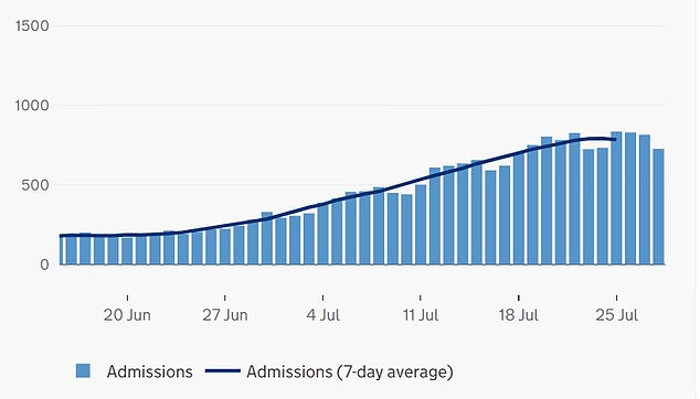 ENGLAND COVID HOSPITALISATIONS: Department of Health statistics show the average number of patients needing care stood at 785 on July 25, down on the day before (793)