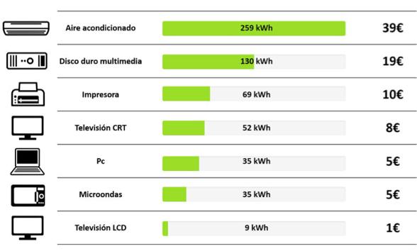 lo que gasta cada electrodomestico