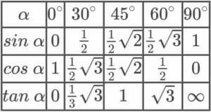mengenal tabel trigonometri