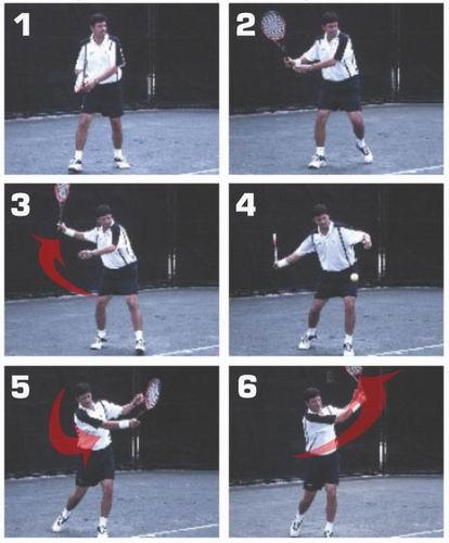 Teknik Dasar Memukul Bola : teknik, dasar, memukul, Teknik, Pukulan, Forehand, TENIS, AKADEMI