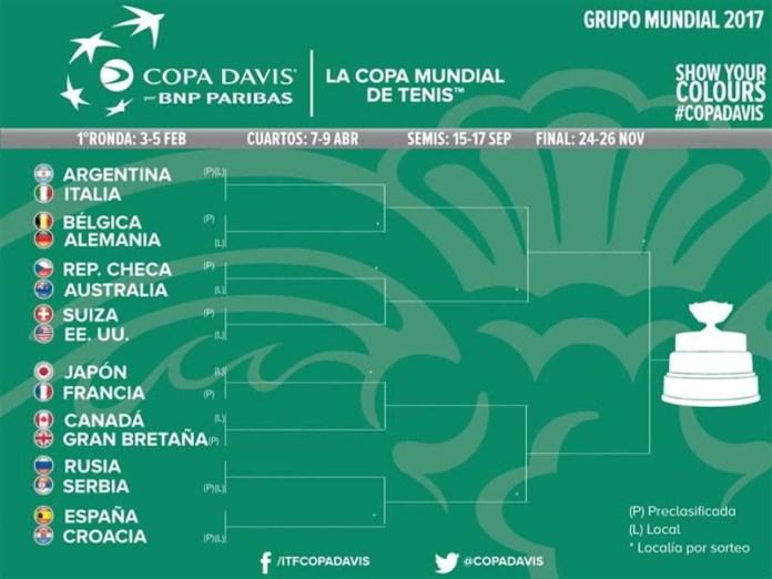 Sorteo Grupo Mundial 2017