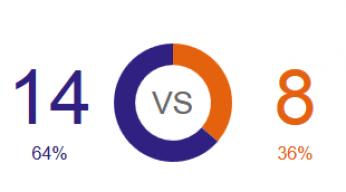 Novak Djokovic vs Andy Murray head to head 2014