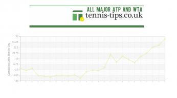 Tennis Betting Tips (TTUK)