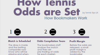 how tennis odds are set
