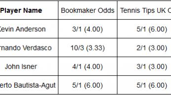 odds ATP Houston player analysis