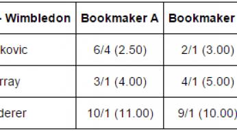 odds wimbledon comparison example
