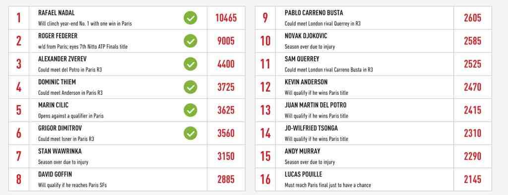 ATP Finals Draw