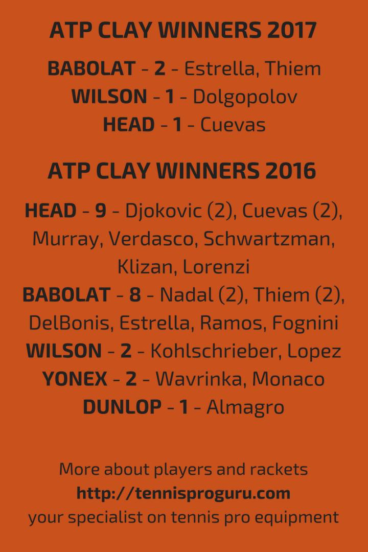 ATP CLAY TOURNAMENT WINNERS