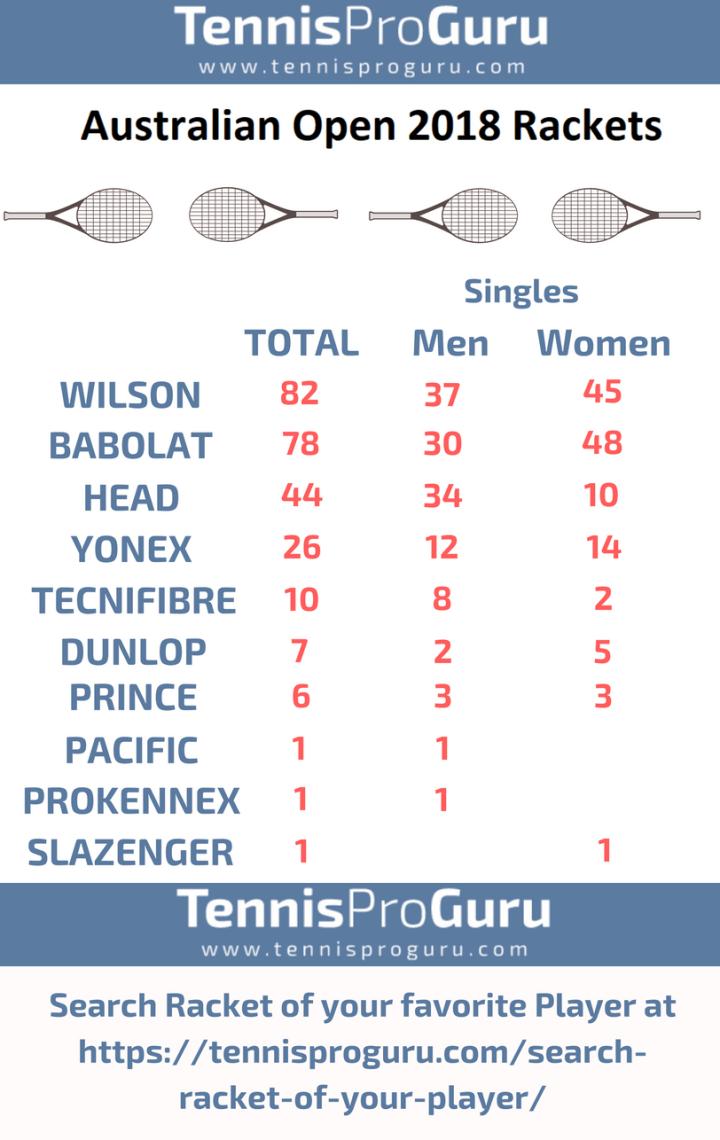 Australian Open 2018 Rackets