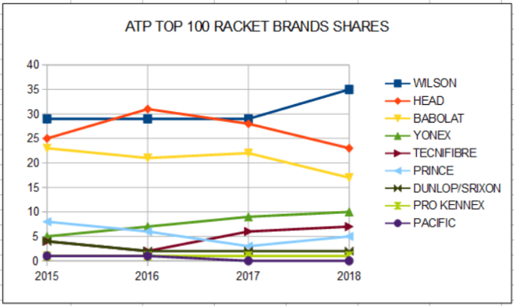 ATP TOP 100 Racket Brand Shares