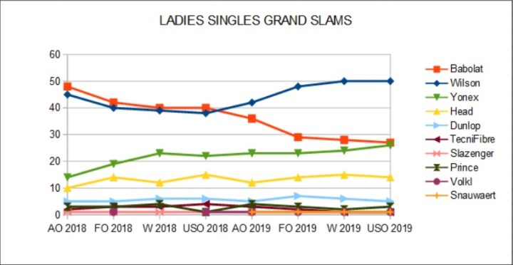 Ladies Singles Racket Brands Shares