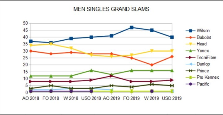 Men Singles Racket Brands Shares