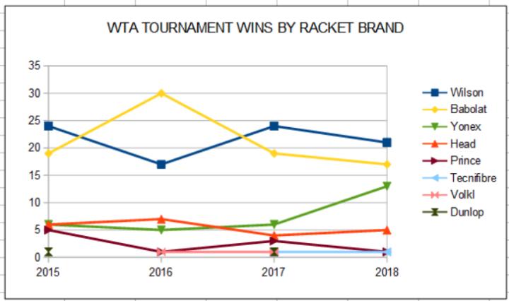 WTA Tournament Wins by Racket Brand