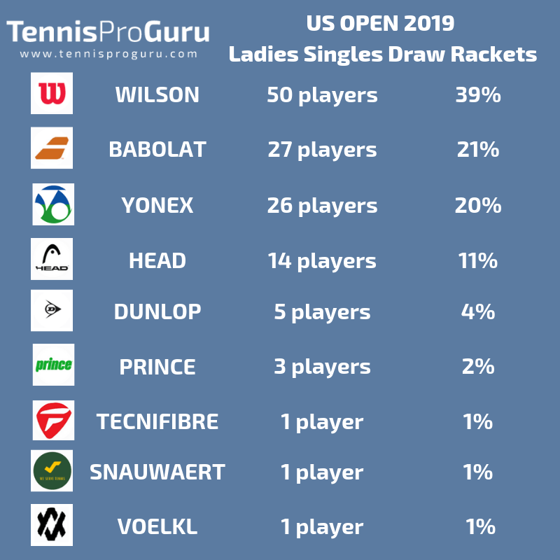 Ladies Rackets USO 2019