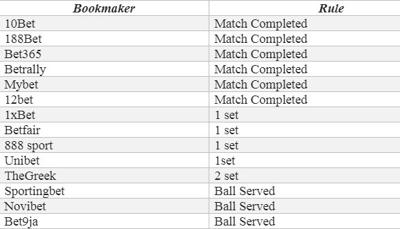 Tennis Bookmakers Rules
