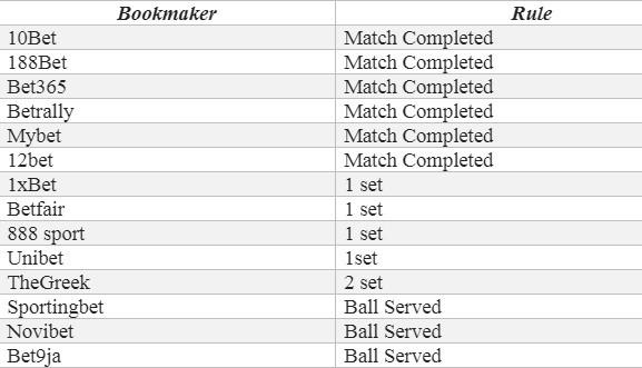 Betting tennis rules binary option trading uk options
