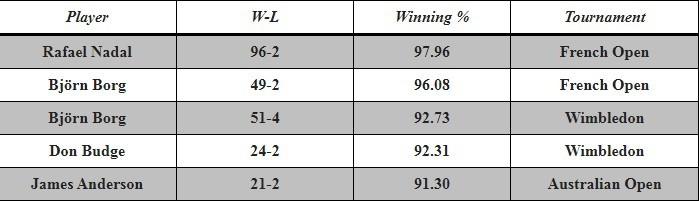 Record Match winning percentages in Major Tournaments (minimum 20 wins)