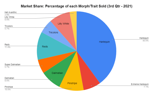 Market Share Percentage of each Morph Trait Sold 3rd Qtr 2021