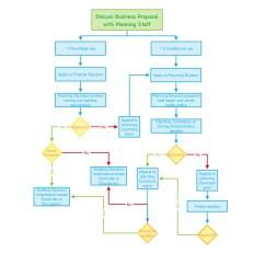 Rfp Process Diagram Memphis Audio Wiring Diagrams Ten Тouch Flowchart