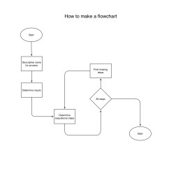 How To Create A Flow Diagram 1997 Lexus Es300 Engine Ten Тouch Flowchart