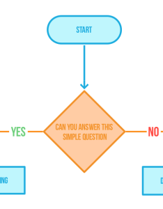 Flowchart simple example also ten ouch rh tentouchapps