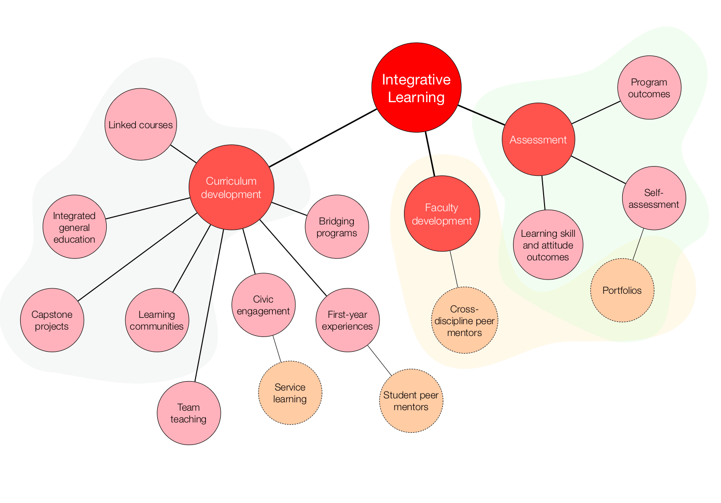 what is a mapping diagram traffic light wiring ten Тouch how to make concept map conceptional