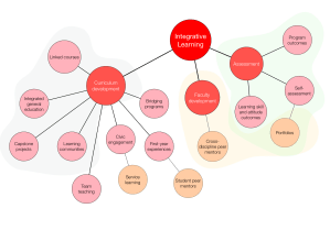 Ten Тouch How to make a concept map  conceptional diagram