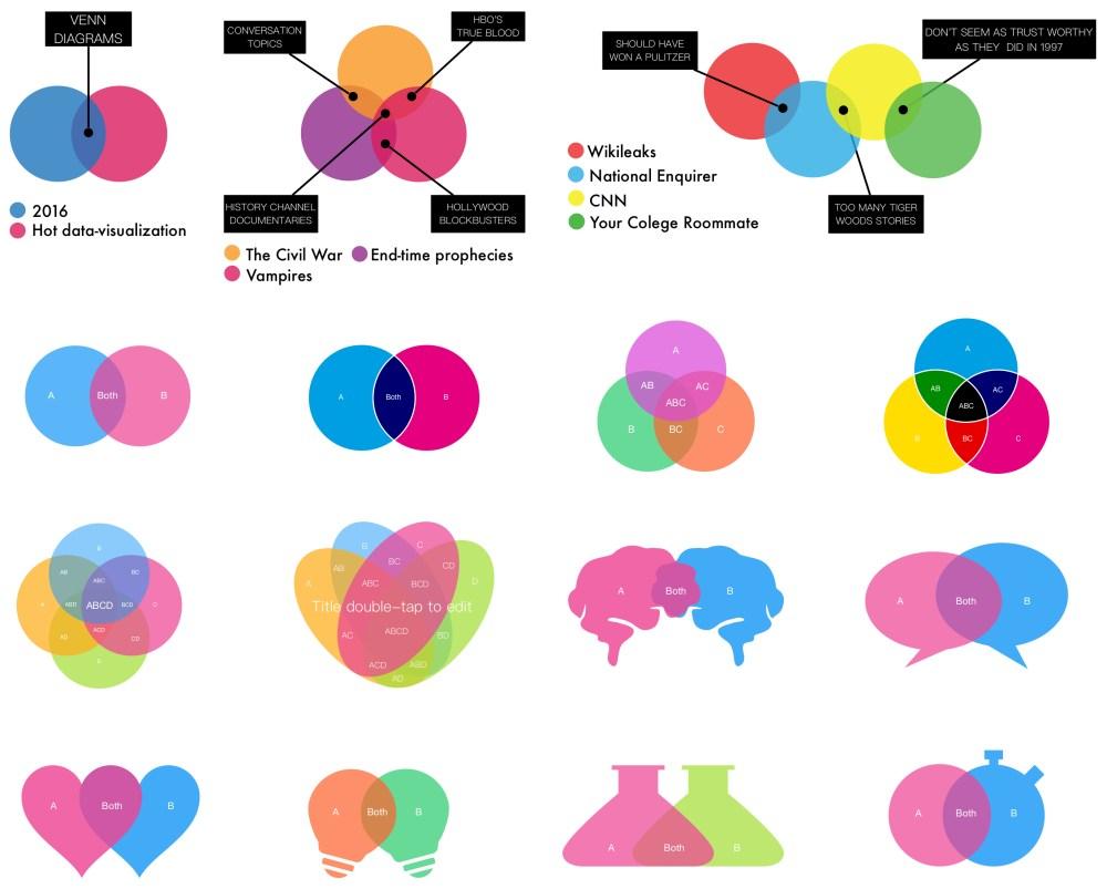 medium resolution of examples on venn diagram