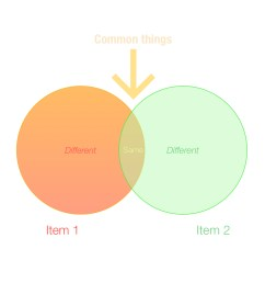 venn diagram explained [ 1024 x 1024 Pixel ]