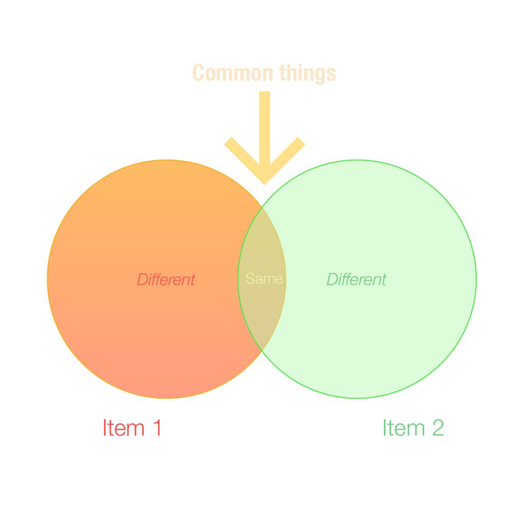 hight resolution of venn diagram explained