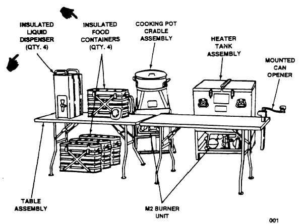 Figure 1-1. Kitchen, Company Field Feeding (KCLFF)