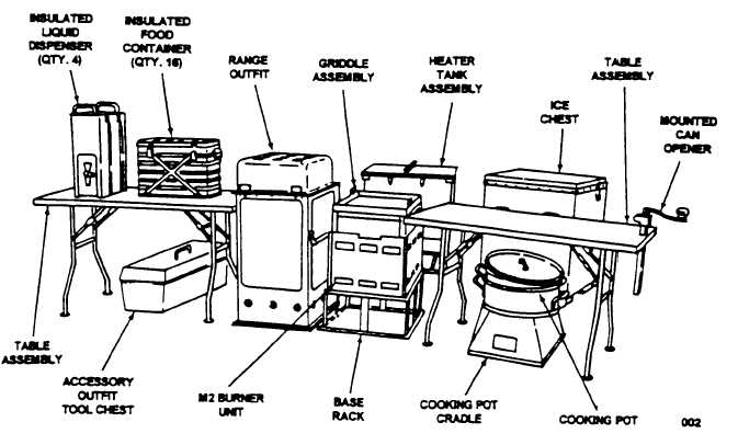 Figure 1-1.1 Kitchen, Company Level, Field Feeding (KCLF-E)