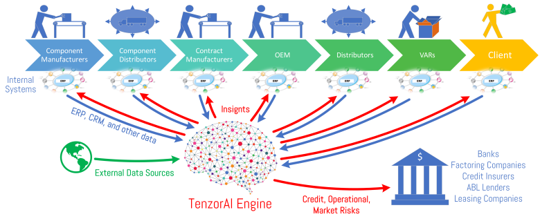 TenzorAI for Supply Chain