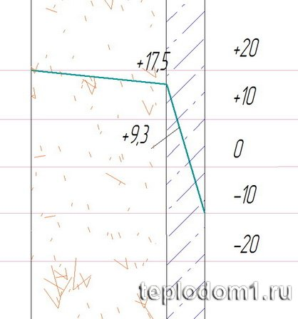 Example. Calculation of the dew point in the wall