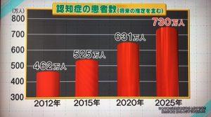 %e8%aa%8d%e7%9f%a5%e7%97%87%e3%81%ae%e6%82%a3%e8%80%85%e6%95%b0