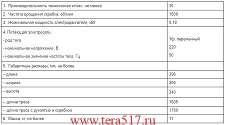 Обновление линейки оборудования УКМ от Торгмаш г Пермь