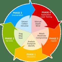 Web Application Process Flow Diagram S Plan Wiring Penetration Testing Services | Terabyte It