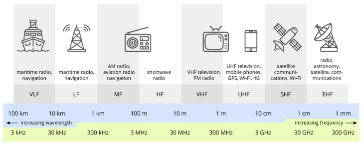 Radio frequency bands