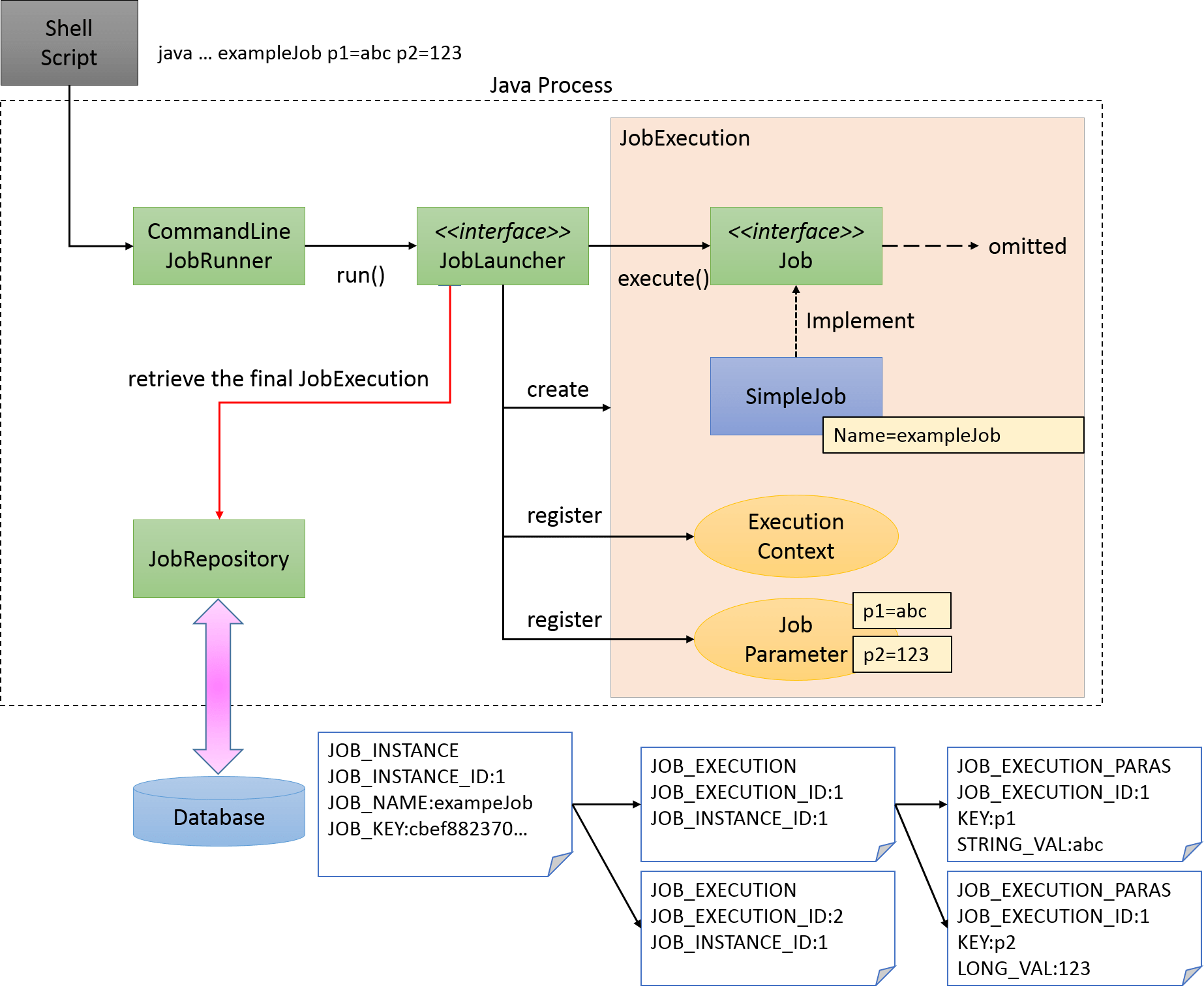 java 3 tier architecture diagram fuse switch wiring process flow schemes
