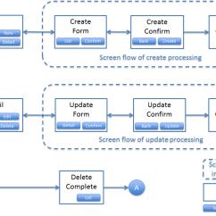 Entity Framework Diagram Xtrons Radio Wiring 4.3. アプリケーション層の実装 — Terasoluna Global Development Guideline 1.0.0.publicreview ...