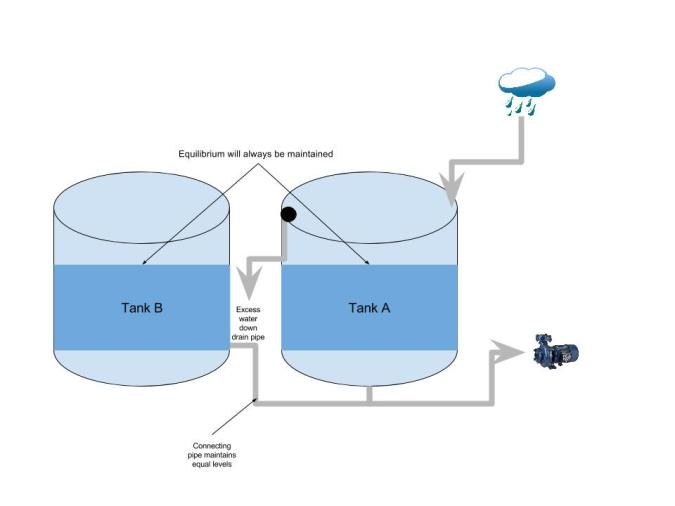 Connecting two rainwater tanks1