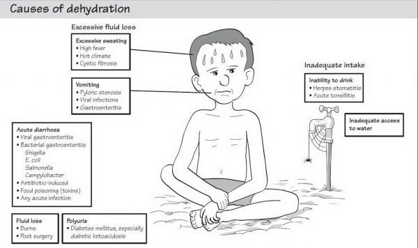 Symptoms: Symptoms Of Dehydration