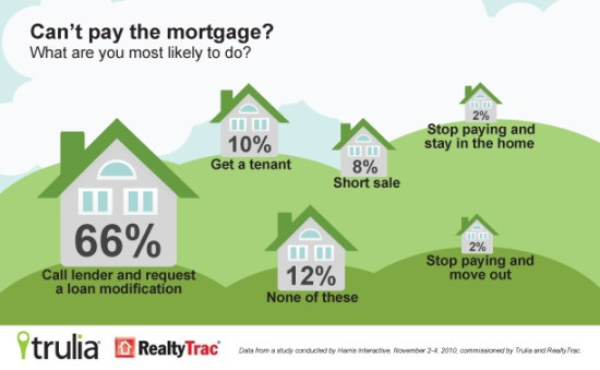 Can't pay the mortgage? What are you most likely to do?
