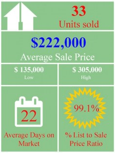 market-stats-graphic-august-residential-attached