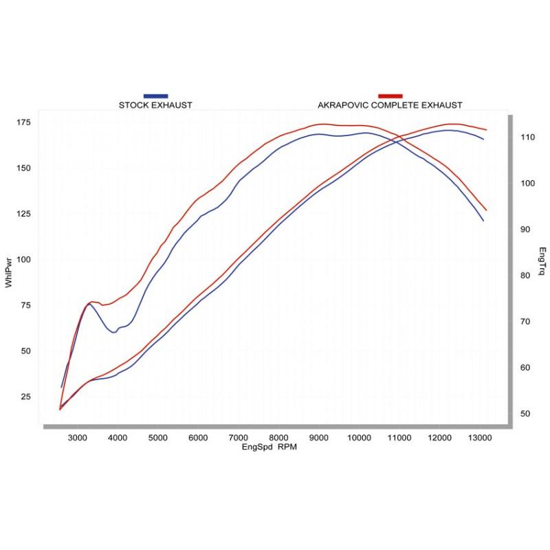 Evolution Line (Carbon) S-H10RFT6TL-TC for Honda CBR 1000