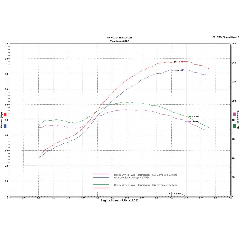 Termignoni UpMap kit for Honda CRF 1000 L Africa Twin (16-17)